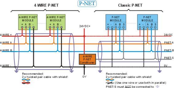4-WIRE P-NET bus wiring