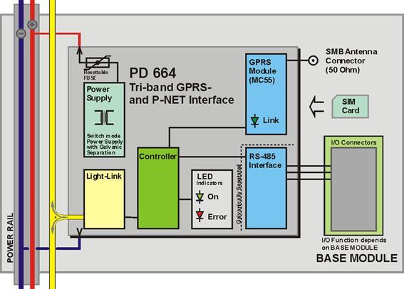 Pd 664 Gprs Interface